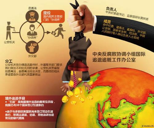 转型中的中国反腐
