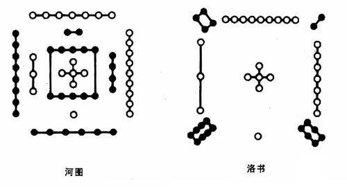 hetu foundation luo shu is the application